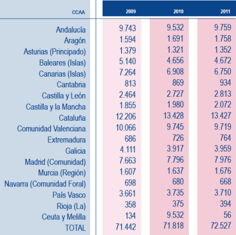 Informe. Distribución censo de locales de restaurantes. Según DIRCE