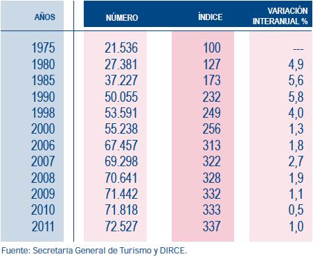 Informe. Indice de crecimiento del sector de restaurantes
